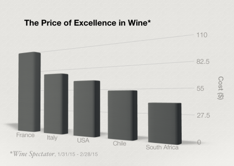Cost of good wine